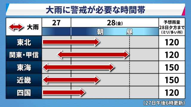 台風3号 大雨情報